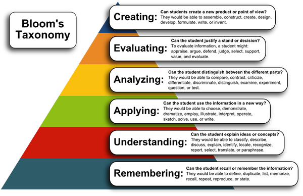 Bloom's Taxonomy Pyramid - Click to View Larger Image