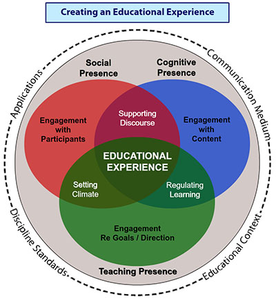 Community of Inquiry Graph - Creating an Educational Experience involves interaction, engagement, communication and educational context